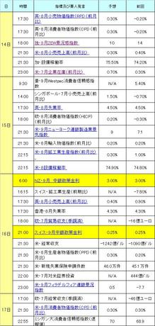 9月第3週ファンダメンタル.JPG