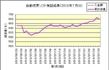FXDD(EUR-CAD2010年7月分グラフ).jpg