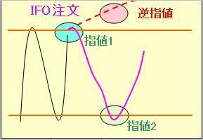 IFO注文.JPG