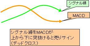 MACD売りサイン.JPG