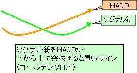 MACD買いサイン.JPG